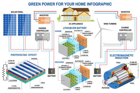 Sistema di generazione del pannello solare e del vento per la casa infografica. Archivio Fotografico - 86730334
