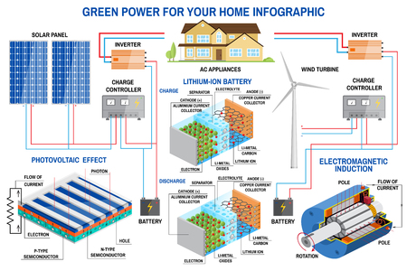 Solar panel and wind power generation system for home infographic. 版權商用圖片 - 86730334