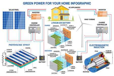 Sistema di generazione del pannello solare e del vento per la casa infografica. Archivio Fotografico - 87125511
