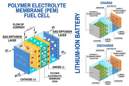 Diagramm Brennstoffzelle und Lithium-Ionen-Batterie. Vektor. Gerät, das chemische potentielle Energie in elektrische Energie umwandelt. Die Brennstoffzelle verwendet Wasserstoffgas und Sauerstoffgas als Brennstoff. Wiederaufladbare Batterie Vektorgrafik