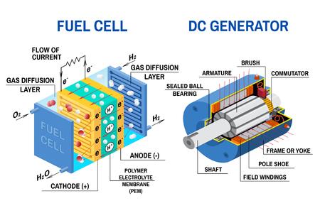 Brandstofcel en DC-generatordiagram. Vector illustratie. Apparaat dat chemische potentiële energie omzet in elektrische energie. Brandstofcel gebruikt waterstofgas en zuurstofgas als brandstof. Vector Illustratie