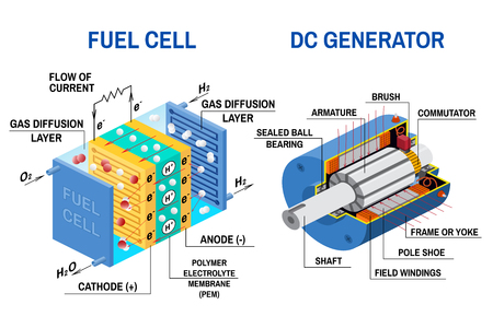 Schemat ogniwa paliwowego i generatora prądu stałego. Ilustracja wektorowa. Urządzenie przetwarzające chemiczną energię potencjalną na energię elektryczną. Ogniwo paliwowe wykorzystuje gaz wodorowy i gazowy tlen jako paliwo. Ilustracje wektorowe