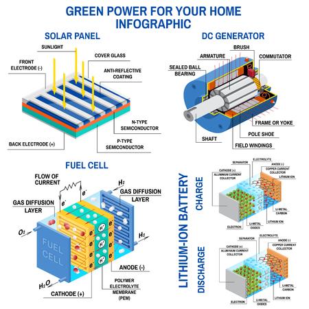Sonnenkollektor, Gleichstromgenerator, Brennstoffzelle und Lithiumbatterie. Prozess der Umwandlung von Licht in Elektrizität, Anwendung elektromagnetischer Induktion und wiederaufladbarer Batterien. Erneuerbare Energie. Vektor.