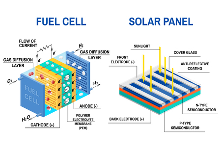 Process of converting light to electricity and Fuel cell diagram. Renewable energy concept. Vector illustration. Solar panel and Device that converts chemical potential energy into electrical energy.