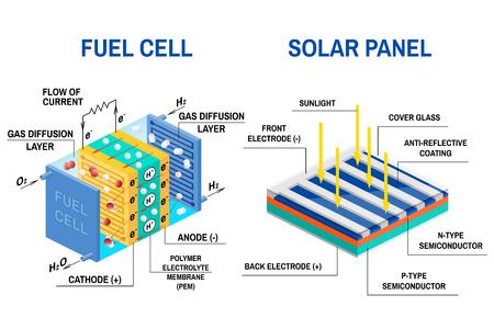 Prozess der Umwandlung von Licht in Elektrizität und Brennstoffzellendiagramm. Konzept für erneuerbare Energien. Vektor-Illustration. Solarpanel und Gerät, das chemische potentielle Energie in elektrische Energie umwandelt.