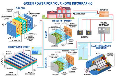Solarpanel, Brennstoffzelle und Windkraftanlage für die Infografik zu Hause. Windkraftanlage, Solarpanel, Batterie, Laderegler und Wechselrichter. Vektor. Lithium ist der Treibstoff der Grünen Revolution Vektorgrafik