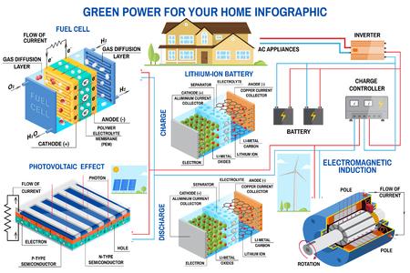 Solarpanel, Brennstoffzelle und Windkraftanlage für die Infografik zu Hause. Windkraftanlage, Solarpanel, Batterie, Laderegler und Wechselrichter. Vektor. Lithium ist der Treibstoff der Grünen Revolution
