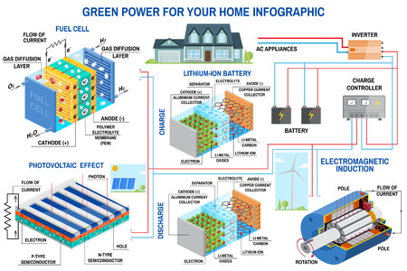Solar panel, fuel cell and wind power generation system for home infographic. Wind turbine, solar panel, battery, charge controller and inverter. Vector. Lithium is the Fuel of the Green Revolution