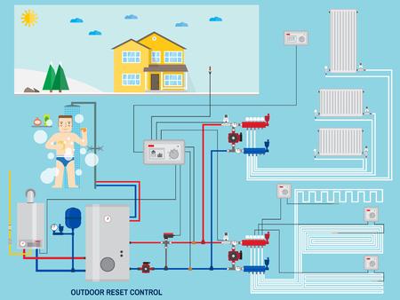 Sistema di riscaldamento intelligente a risparmio energetico con controllo di ripristino esterno. Casa intelligente con controllo di ripristino esterno. Caldaia a gas, impianti di riscaldamento. Collettore con pompa. Energia verde. Illustrazione vettoriale.