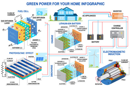 Solar panel, fuel cell and wind power generation system for home infographic. Ilustração