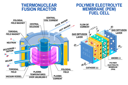 Fuel cell and Thermonuclear fusion reactor diagram. Vector. Devices that receives energy from thermonuclear fusion of hydrogen into helium and converts chemical potential energy into electrical energy Illustration