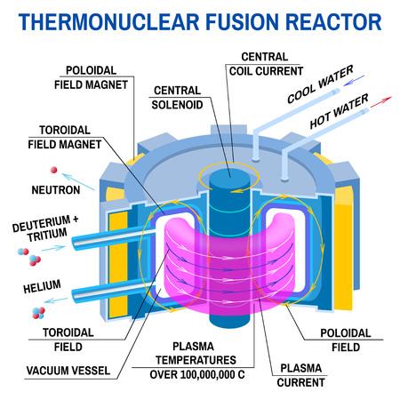 Schema del reattore a fusione termonucleare. Illustrazione vettoriale. Via alla nuova energia. Dispositivo che riceve energia dalla fusione termonucleare dell'idrogeno in elio. Energia pulita Vettoriali