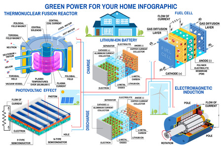 Green power generation infographic Wind turbine, solar panel, battery, fusion reactor, fuel cell Vector. Receive energy from thermonuclear fusion and converts chemical potential energy into electrical