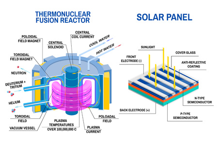 Solar panel and Thermonuclear fusion reactor diagram. Vector. Devices that receives energy from thermonuclear fusion of hydrogen into helium and process of converting light to electricity.