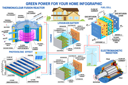 Infografik zur grünen Stromerzeugung Windturbine, Sonnenkollektor, Batterie, Fusionsreaktor, Brennstoffzellenvektor. Erhält Energie aus thermonuklearer Fusion und wandelt chemische potentielle Energie in elektrische um Vektorgrafik
