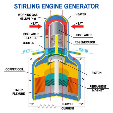 Stirling Engine Generator diagram. Vector. Device that receives energy from thermodynamic cycles. Clean, alternative energy. High-efficiency machine with high temperature differences.