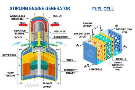 Stirling Engine Generator and Fuel cell diagram. Vector. Device that receives energy from thermodynamic cycles and device that converts chemical potential energy into electrical energy.