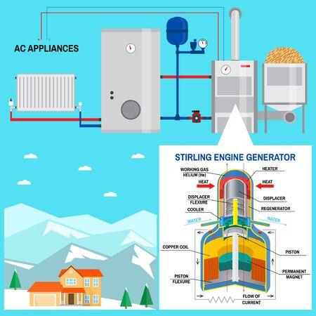 Caldera de pellet con motor Stirling para tu hogar. Vector. Concepto de energía renovable. Dicho sistema genera energía térmica para calefacción y eventual enfriamiento, electricidad y agua caliente sanitaria.