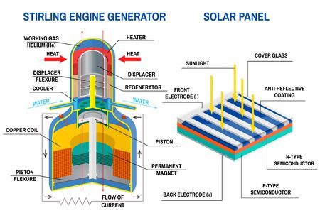 Stirling Engine Generator and Solar panel diagram. Vector. Device that receives energy from thermodynamic cycles, device that converting light to electricity. Diagram of an off-grid system. 向量圖像