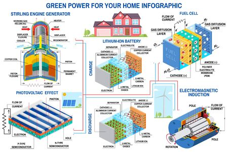 Green power generation infographic Wind turbine, solar panel, battery, stirling engine generator, fuel cell Vector. Clean, alternative energy. Ilustração