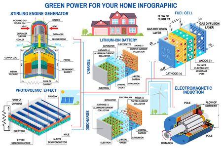 Infografía de generación de energía verde Turbina de viento, panel solar, batería, generador de motor Stirling, Vector de celda de combustible. Energía limpia y alternativa. Ilustración de vector