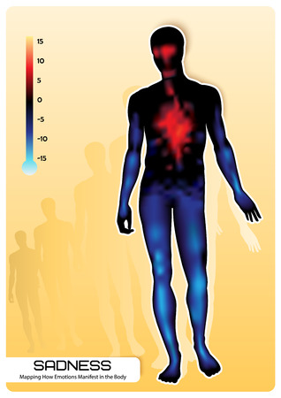 manifest: Profile of a human figure. Visual representation of emotions. Mapping How Emotions Manifest in the Body. Illustration