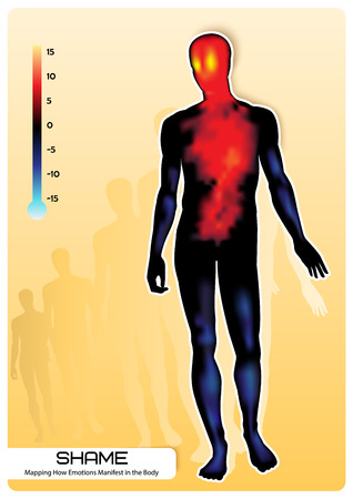 Profile of a human figure. Visual representation of emotions. Mapping How Emotions Manifest in the Body. Illustration