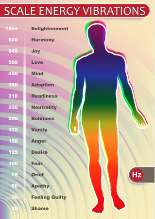 A visual representation of the emotional vibrations of human on the scale Hertz