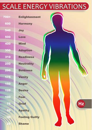 Een visuele weergave van de emotionele trillingen van menselijke op de schaal Hertz