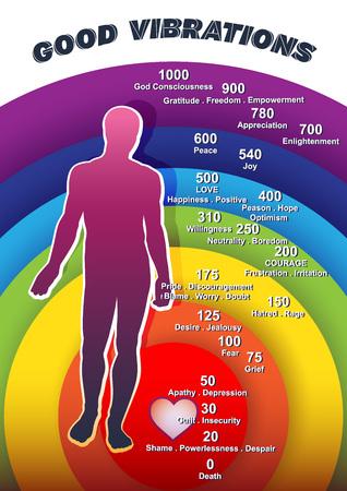 Creativo tavolo vettore illustrato l'entità delle vibrazioni emotive umane. L'immagine simbolica di un uomo su uno sfondo di bilance colorate con iscrizioni di accompagnamento.