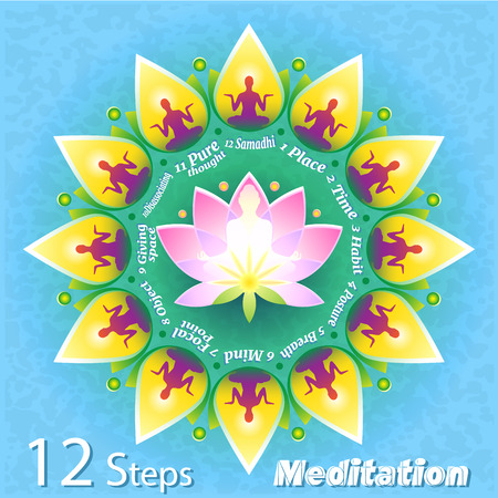 A creative teaching illustration showing 12 steps of meditation. The figure of a person in a lotus pose against the background of a stylized flower with an explanatory text Illustration