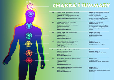 Creative colorful Illustration of the human chakras and a full text description of each. The image of a person and the visual position of chakra symbols.