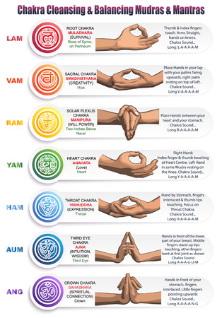 A table of meanings, colors, symbols, signs and gestures for chakras, mudras and mantras. Image of the positions of the hands with mantras, matching colors and chakras with detailed descriptions. Illustration