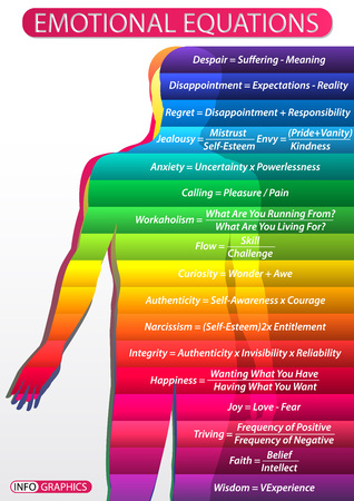Illustration of a table with a diagram of a person's emotional states. Human figure with multi-colored gradations of emotions and their textual formulation in the form of formulas
