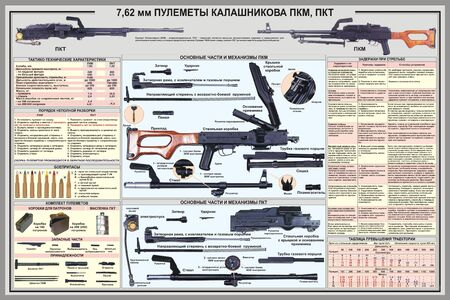 Soviet Army weapon poster