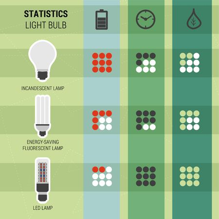 energy consumption: Infographic statistics different kinds of lamps LED light for phyto plants uptime, environmental characteristics, energy consumption