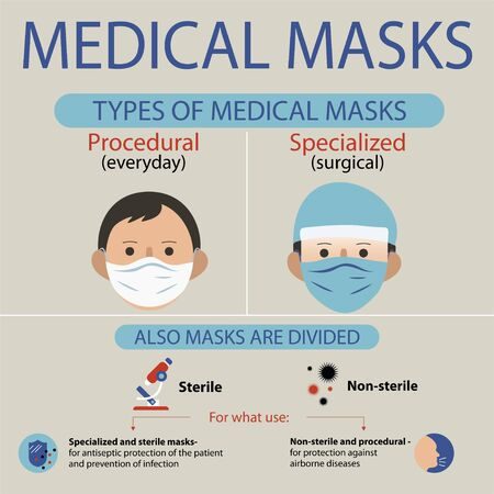 Types of Protective Medical Masks. Information of various respirators for health care. Archivio Fotografico - 140506672
