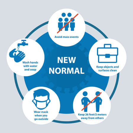 New Normal Guide after COVID-19. Coronavirus 2019-nCoV prevention tips, how to prevent coronavirus. Infographic elements.
