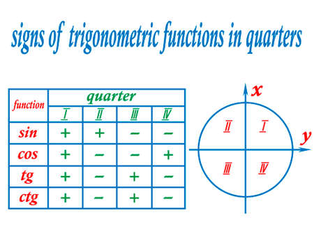 vector illustration in the form of an educational poster depicting a table and coordinate system with signs of trigonometric functions for printing on teaching aids, banners and for audiences