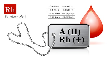 blood type: Id tag with Rh factor