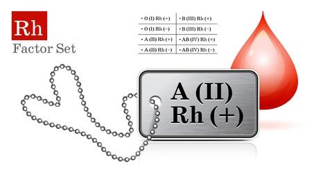 blood type: Identificaci�n de la etiqueta con el factor Rh