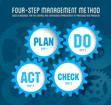 plan do check act: Quality management system plan