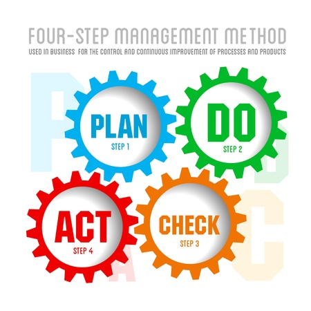 flow chart: Quality management system plan