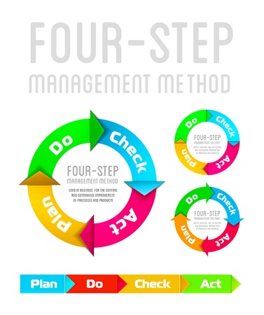 quality check: PDCA  Plan Do Check Act  on a white background Illustration