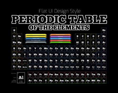 mendeleev: Periodic Table of the element