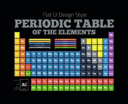 actinides: Periodic Table of the element