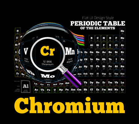 periodic: Periodic Table of the element. Chromium, Cr