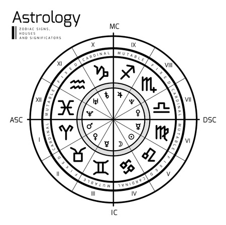 wheels: Astrology background Illustration