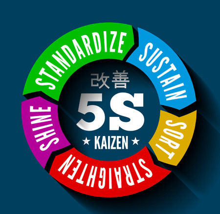 kaizen: 5S methodology kaizen management from japan