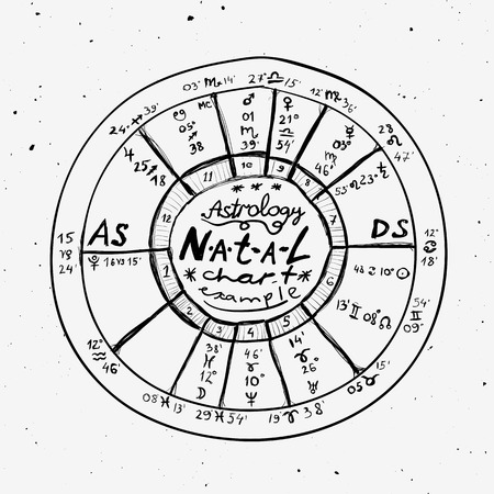 natal: Astrology background - Example of the natal chart the planets in the houses and aspects between them